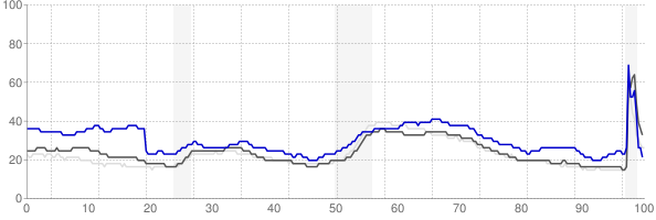 Watertown, New York monthly unemployment rate chart